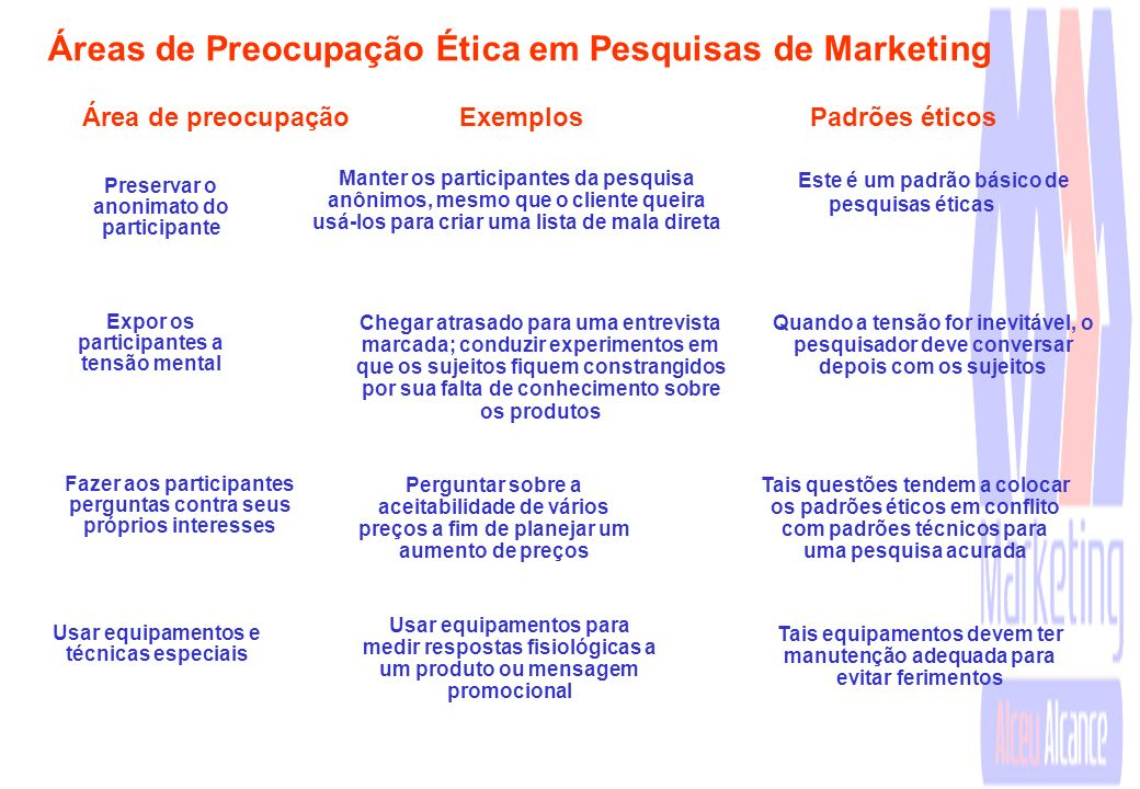 Áreas de Preocupação Ética em Pesquisas de Marketing
