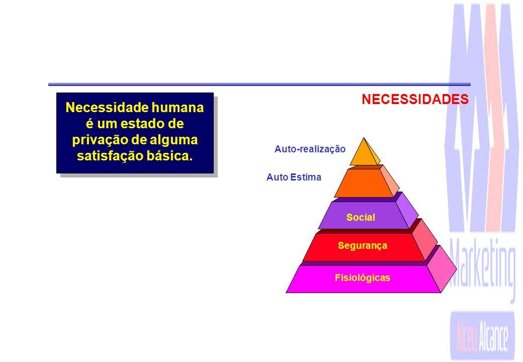 NECESSIDADES Necessidade humana é um estado de privação de alguma satisfação básica. Auto-realização.