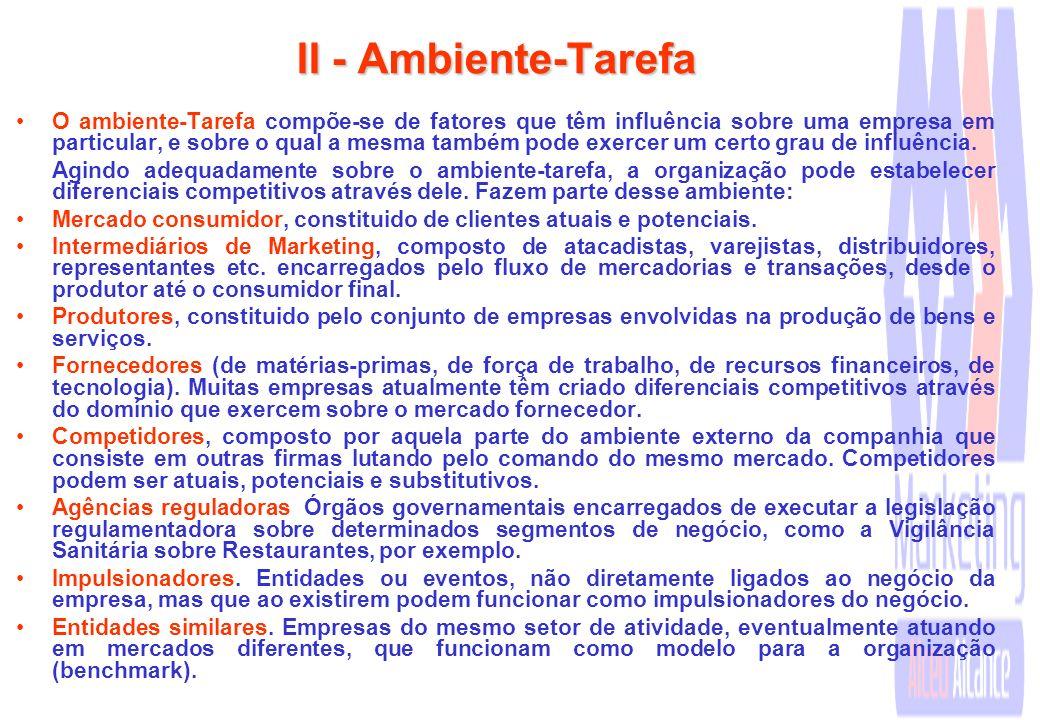 II - Ambiente-Tarefa