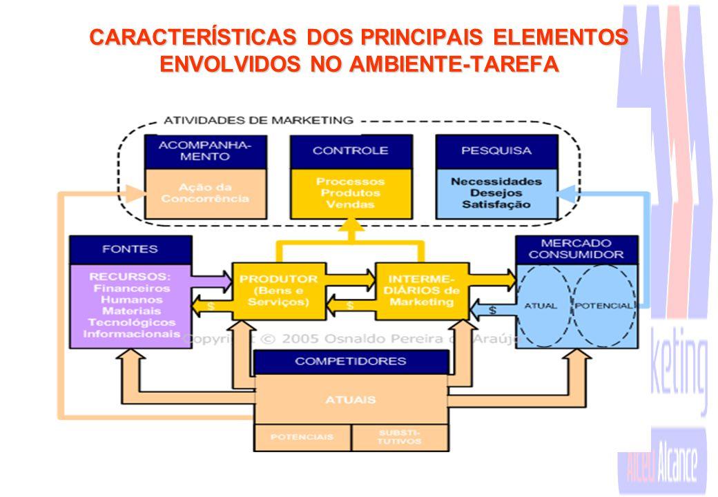 CARACTERÍSTICAS DOS PRINCIPAIS ELEMENTOS ENVOLVIDOS NO AMBIENTE-TAREFA