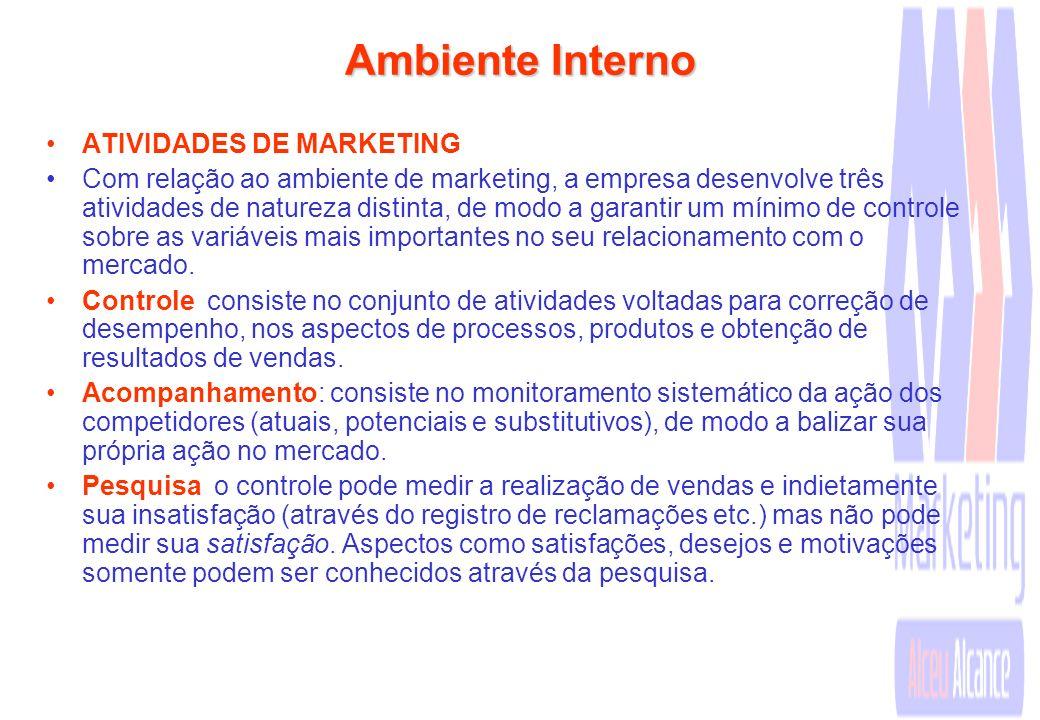 Ambiente Interno ATIVIDADES DE MARKETING