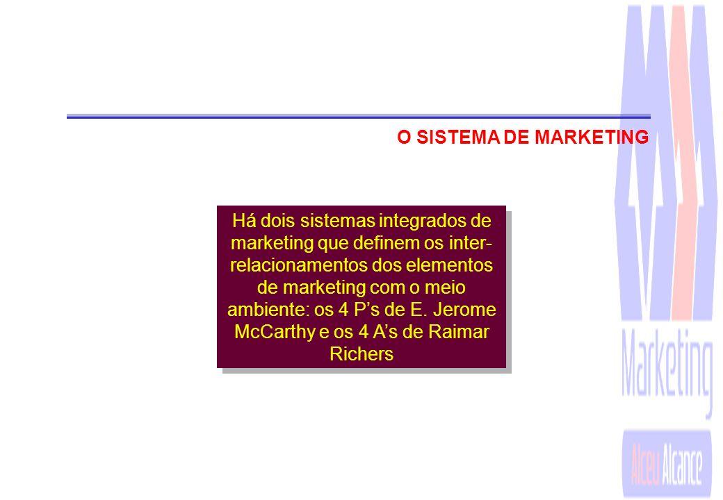 O SISTEMA DE MARKETING