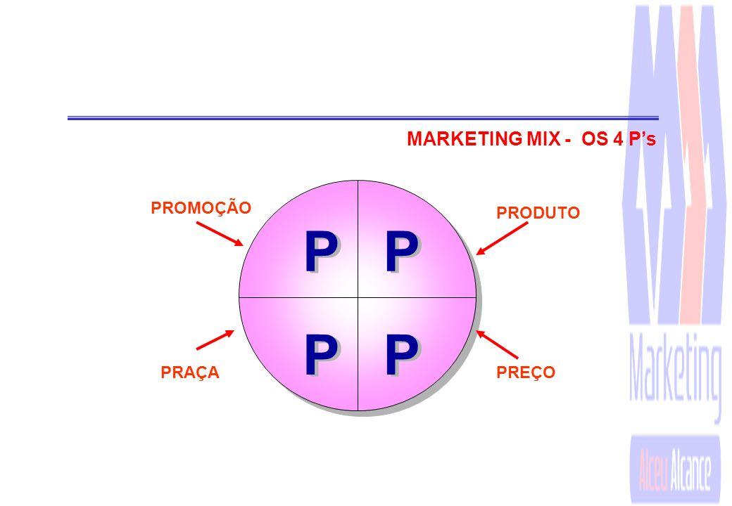 MARKETING MIX - OS 4 P's P PROMOÇÃO PRODUTO PRAÇA PREÇO