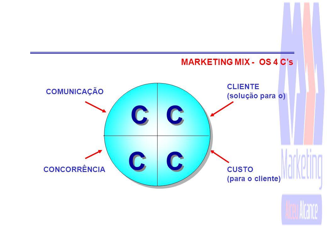 C MARKETING MIX - OS 4 C's CLIENTE (solução para o) COMUNICAÇÃO