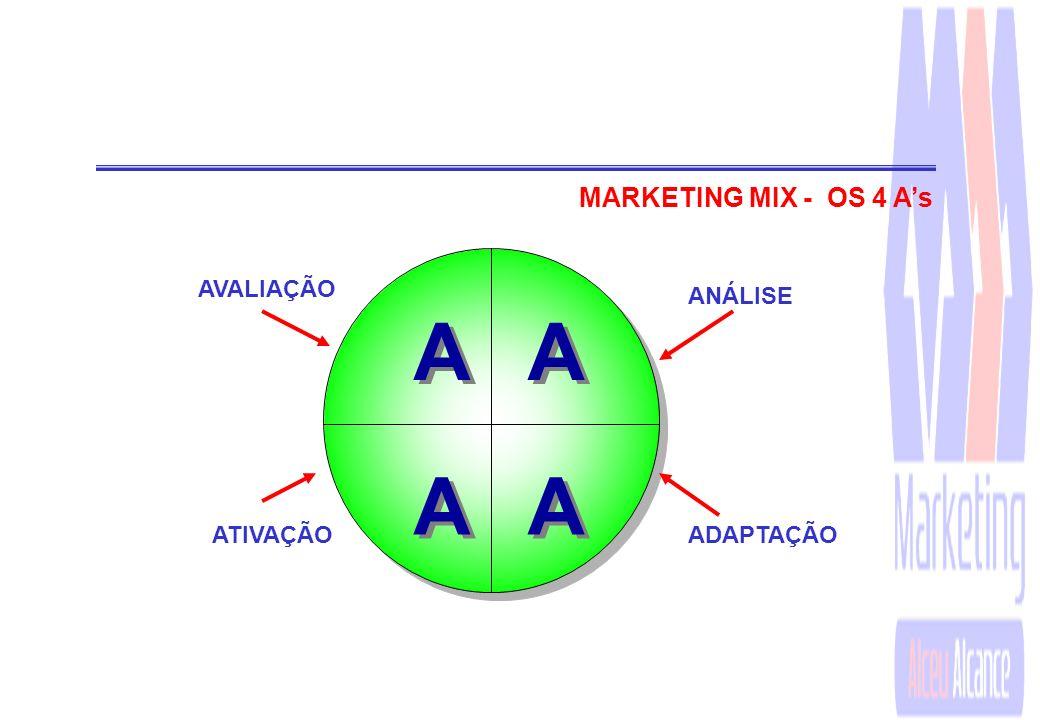 MARKETING MIX - OS 4 A's A AVALIAÇÃO ANÁLISE ATIVAÇÃO ADAPTAÇÃO