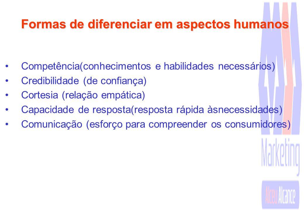 Formas de diferenciar em aspectos humanos