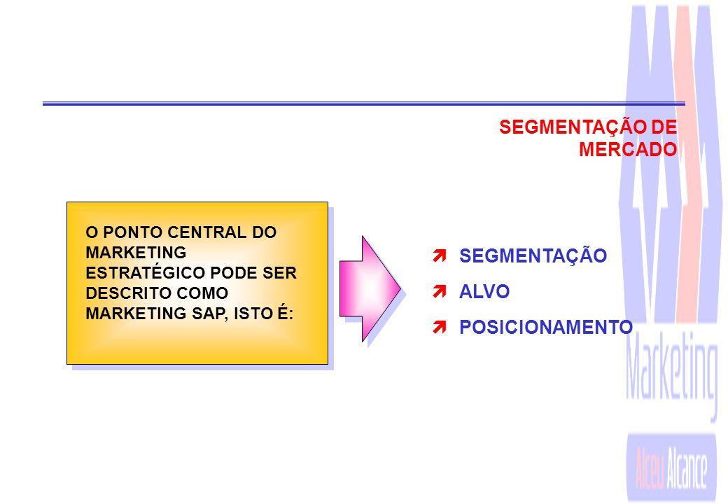 SEGMENTAÇÃO DE MERCADO SEGMENTAÇÃO ALVO POSICIONAMENTO