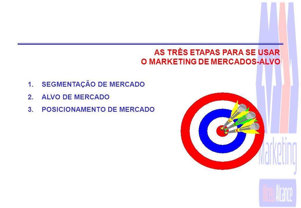 AS TRÊS ETAPAS PARA SE USAR O MARKETING DE MERCADOS-ALVO