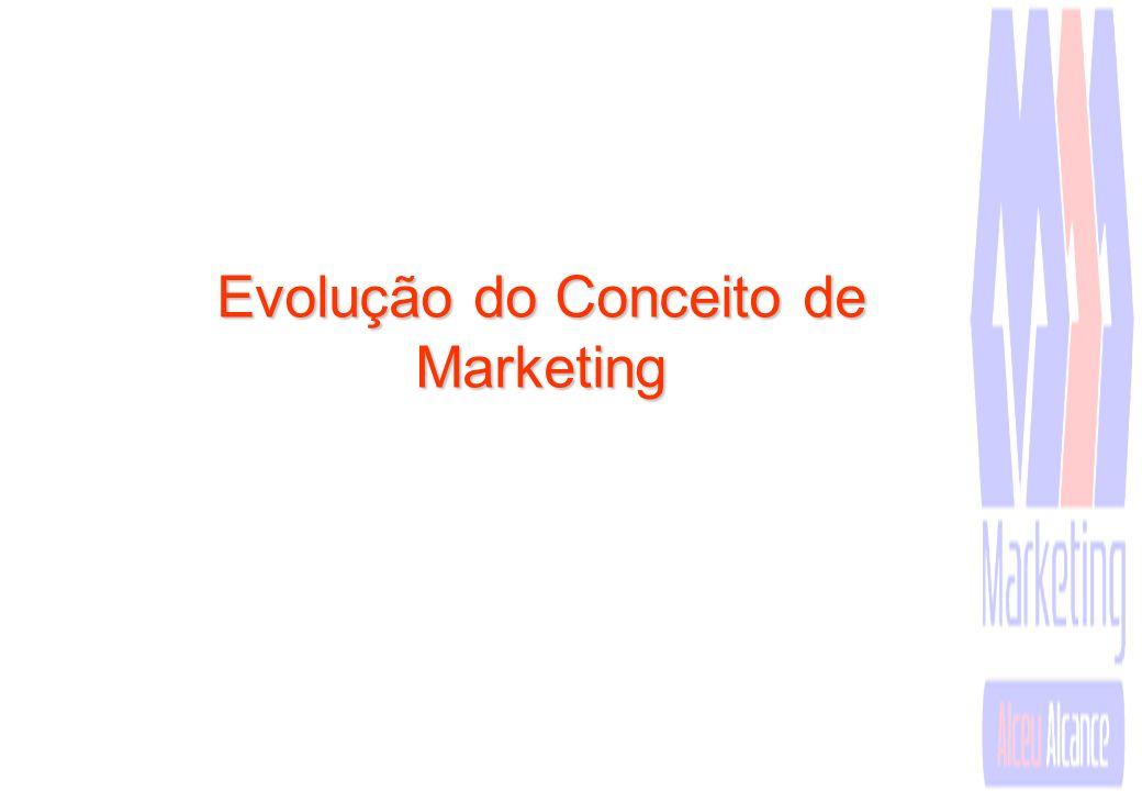 Evolução do Conceito de Marketing