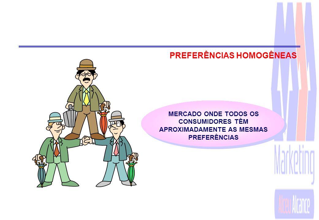 PREFERÊNCIAS HOMOGÊNEAS