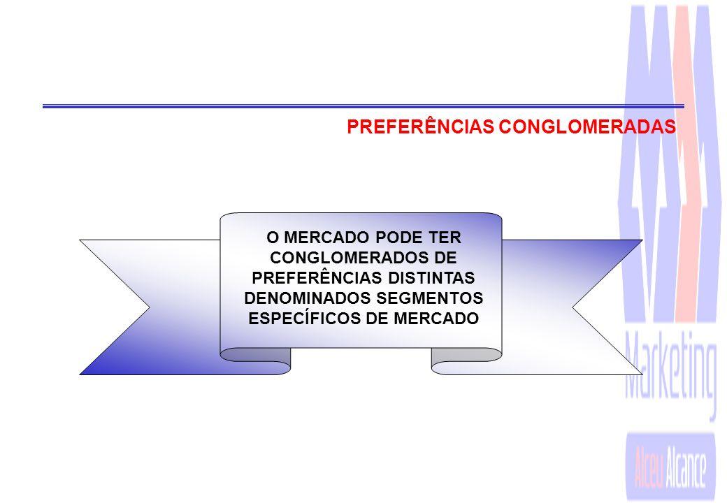 PREFERÊNCIAS CONGLOMERADAS
