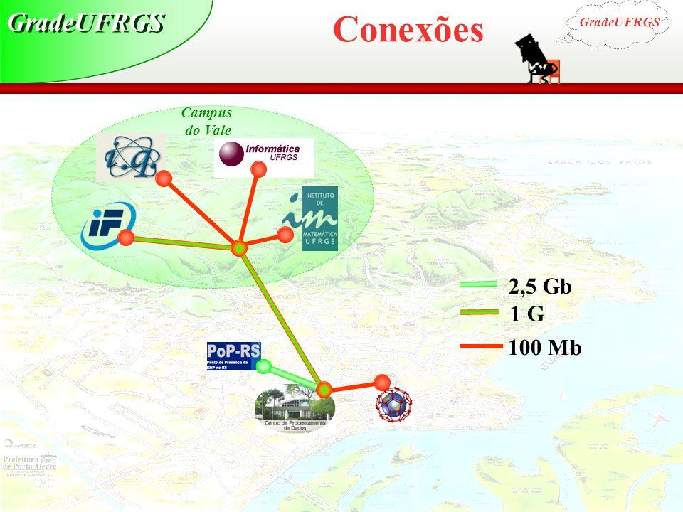 GradeUFRGS Conexões GradeUFRGS Campus do Vale 2,5 Gb 1 Gb 100 Mb
