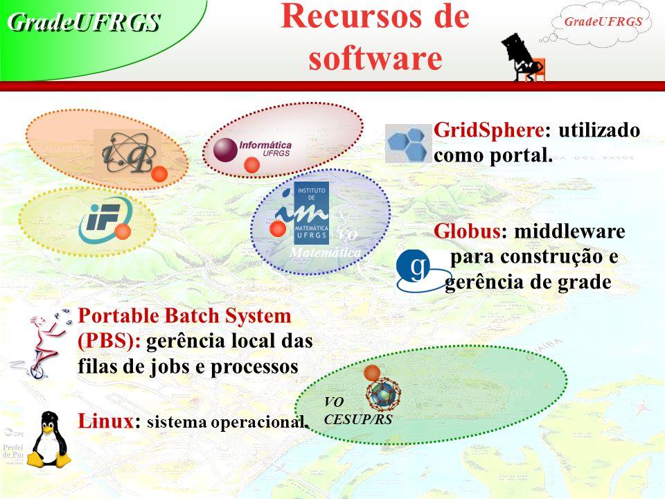 Recursos de software GradeUFRGS GridSphere: utilizado como portal.