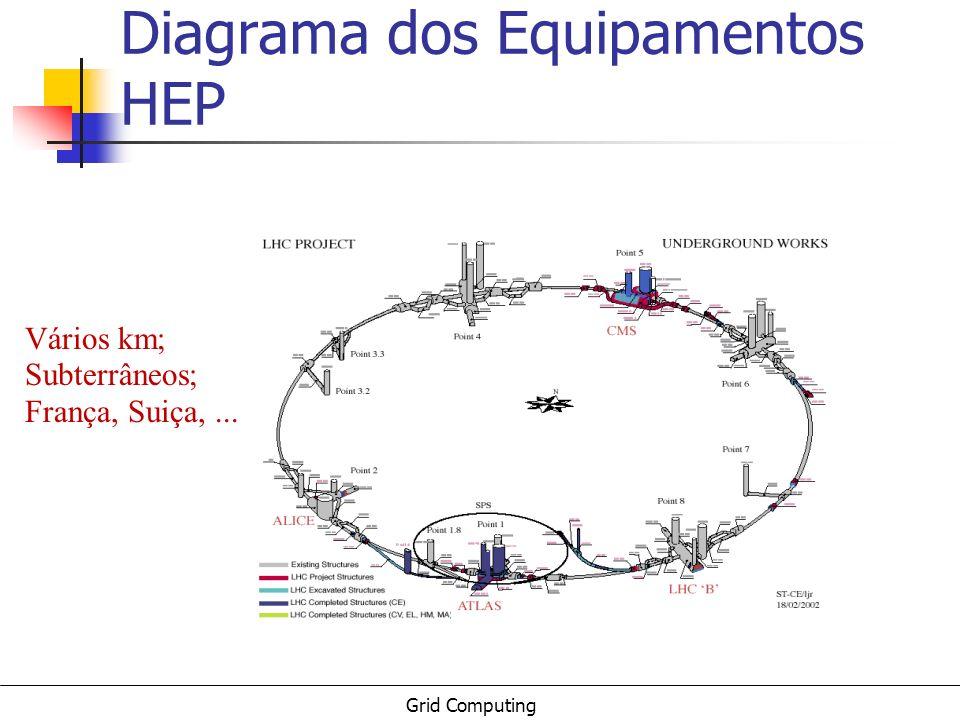 Diagrama dos Equipamentos HEP