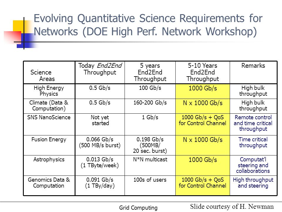 Evolving Quantitative Science Requirements for Networks (DOE High Perf
