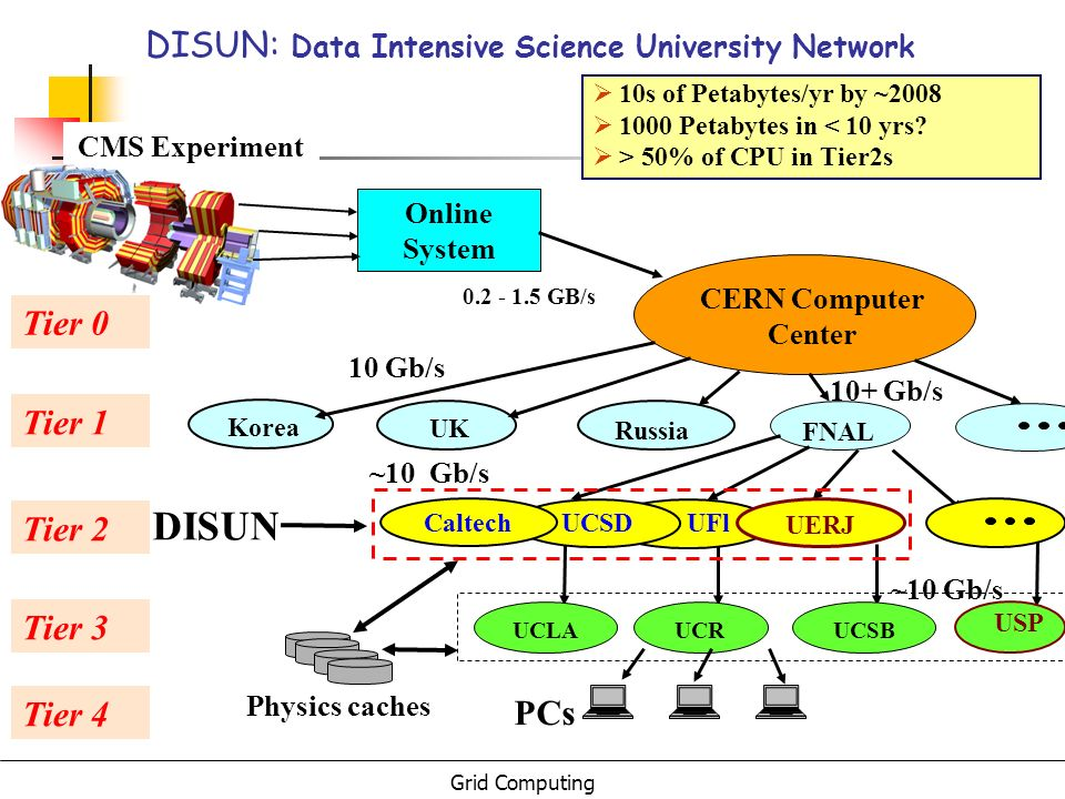 DISUN DISUN: Data Intensive Science University Network Tier 0 Tier 1