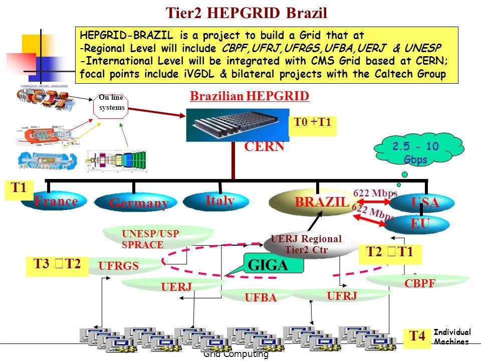 Tier2 HEPGRID Brazil GIGA CERN T1 France Germany Italy BRAZIL USA EU