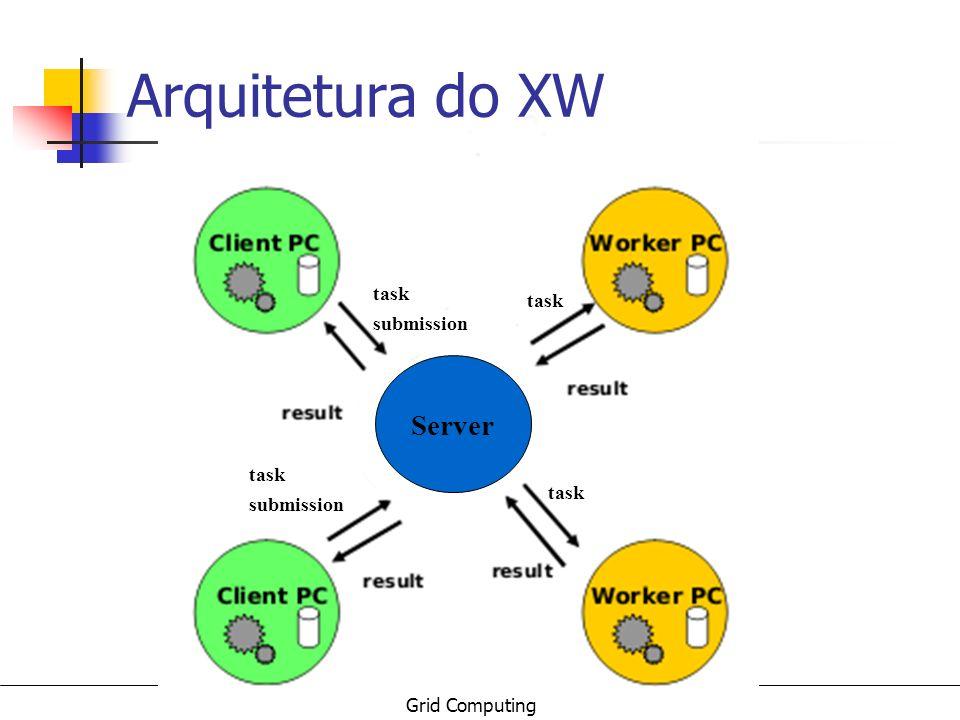 Arquitetura do XW task submission Server