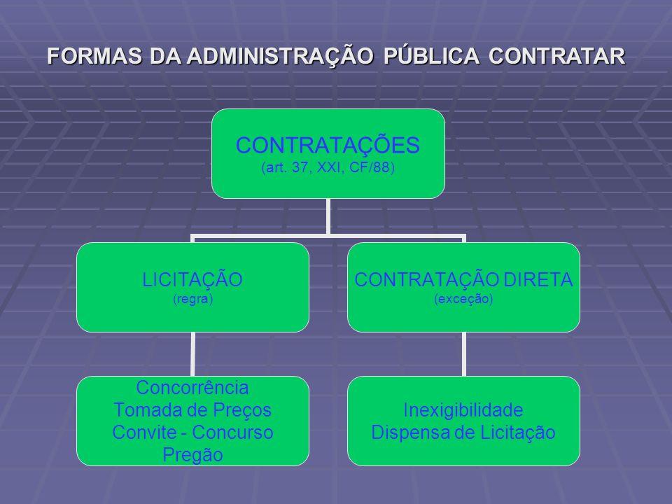 FORMAS DA ADMINISTRAÇÃO PÚBLICA CONTRATAR