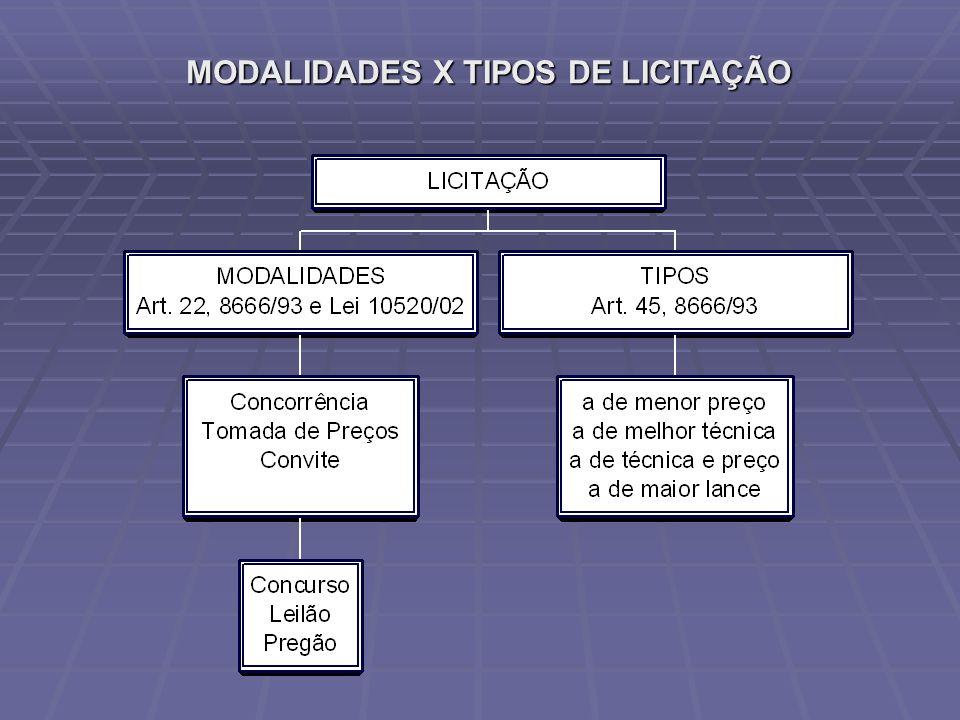 MODALIDADES X TIPOS DE LICITAÇÃO