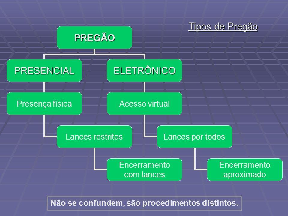 Tipos de Pregão Não se confundem, são procedimentos distintos.