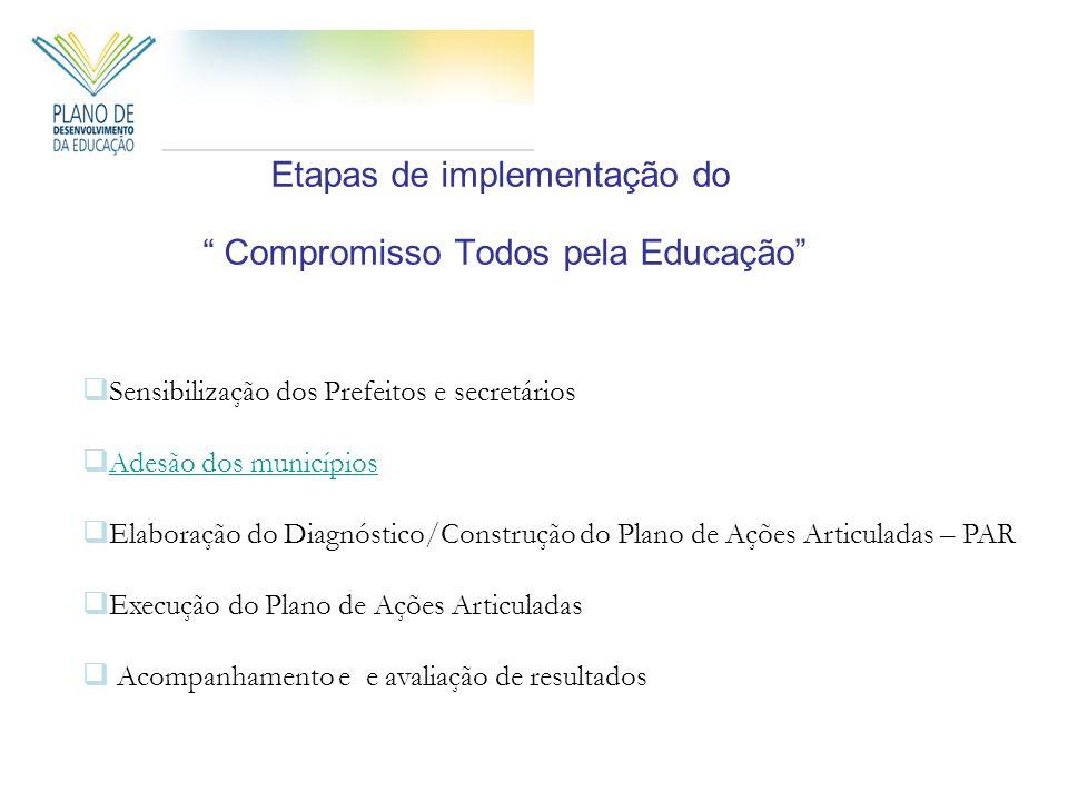 Etapas de implementação do Compromisso Todos pela Educação