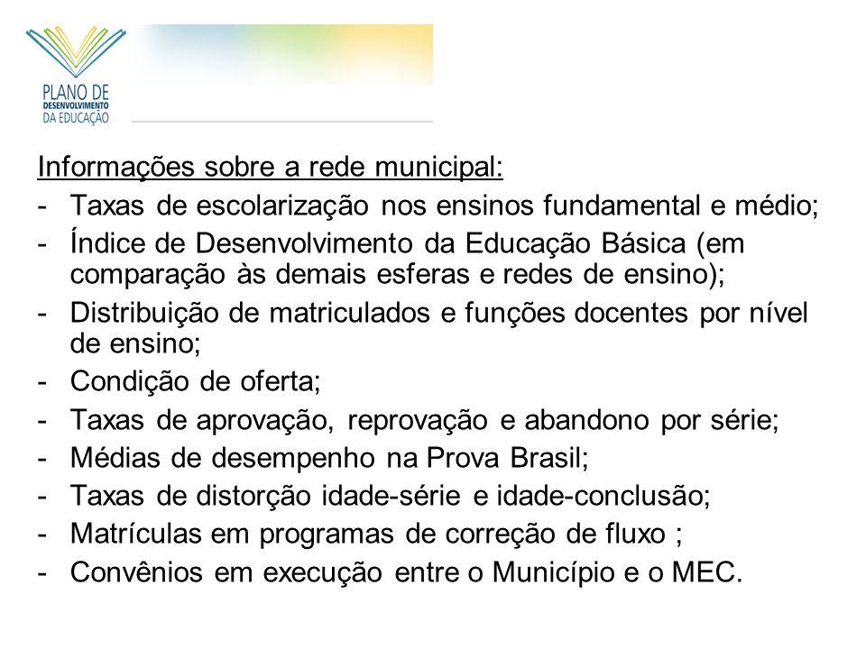 Informações sobre a rede municipal: