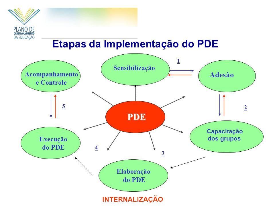 Etapas da Implementação do PDE