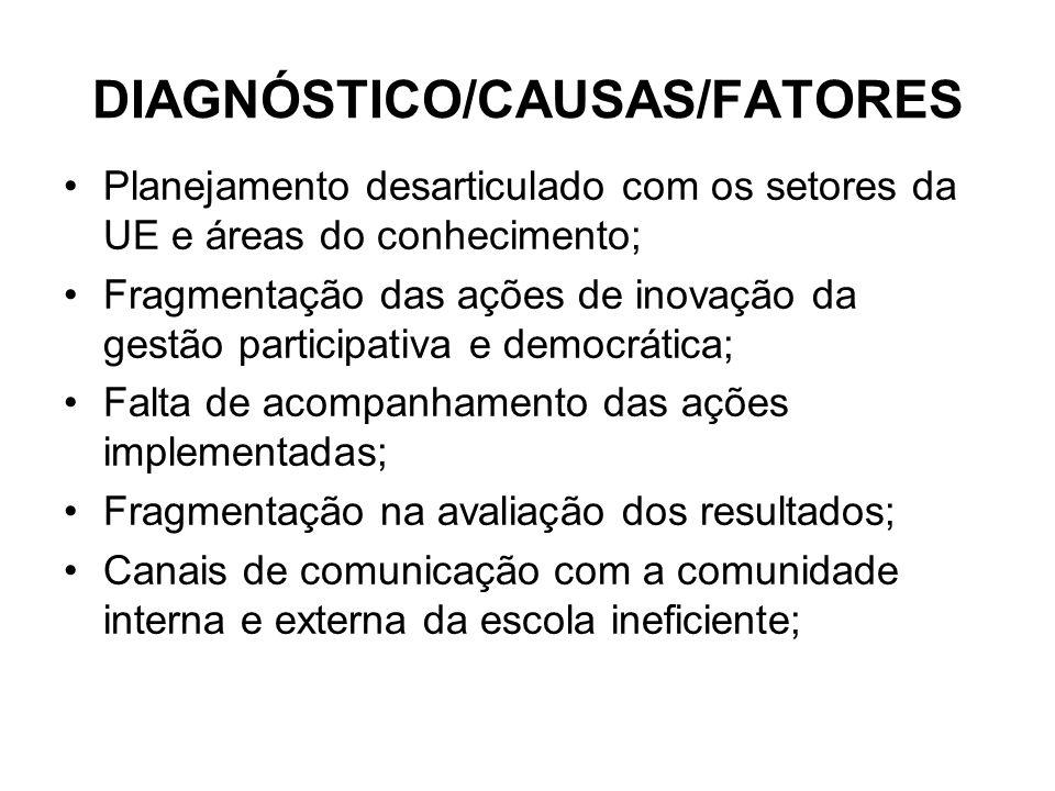 DIAGNÓSTICO/CAUSAS/FATORES