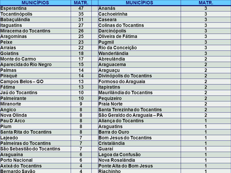 MUNICÍPIOS MATR. Esperantina. 47. Ananás. 3. Tocantinópolis. 35. Cachoeirinha. Babaçulândia.