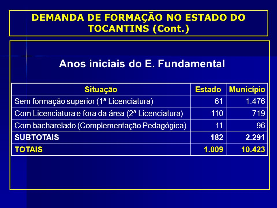 Anos iniciais do E. Fundamental
