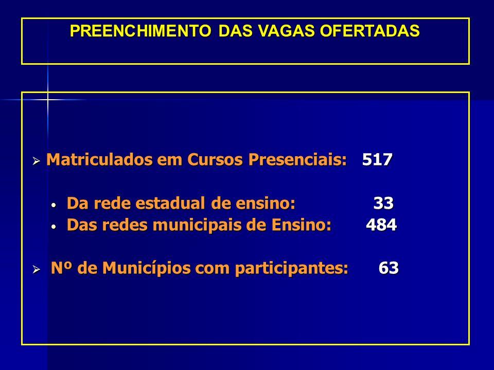 PREENCHIMENTO DAS VAGAS OFERTADAS