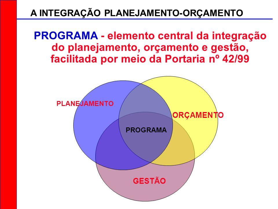 A INTEGRAÇÃO PLANEJAMENTO-ORÇAMENTO