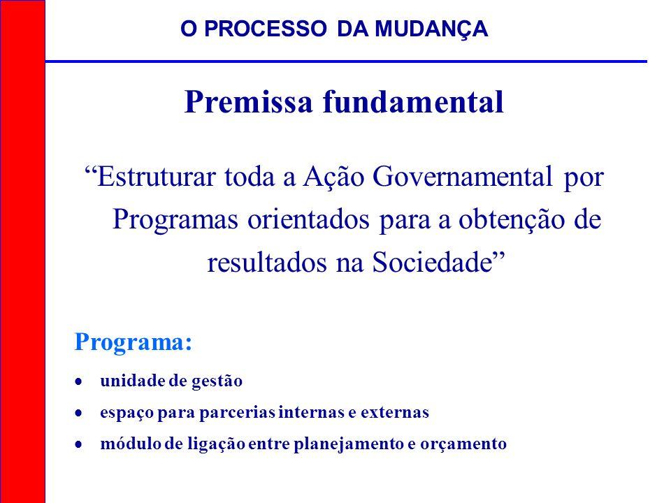 O PROCESSO DA MUDANÇA Premissa fundamental.