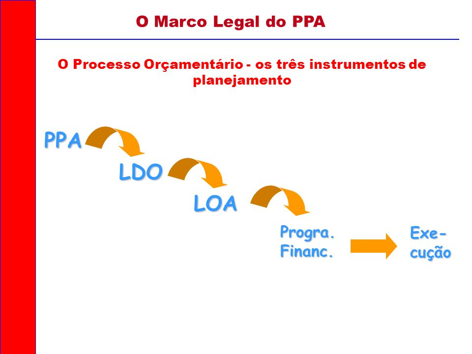O Processo Orçamentário - os três instrumentos de planejamento