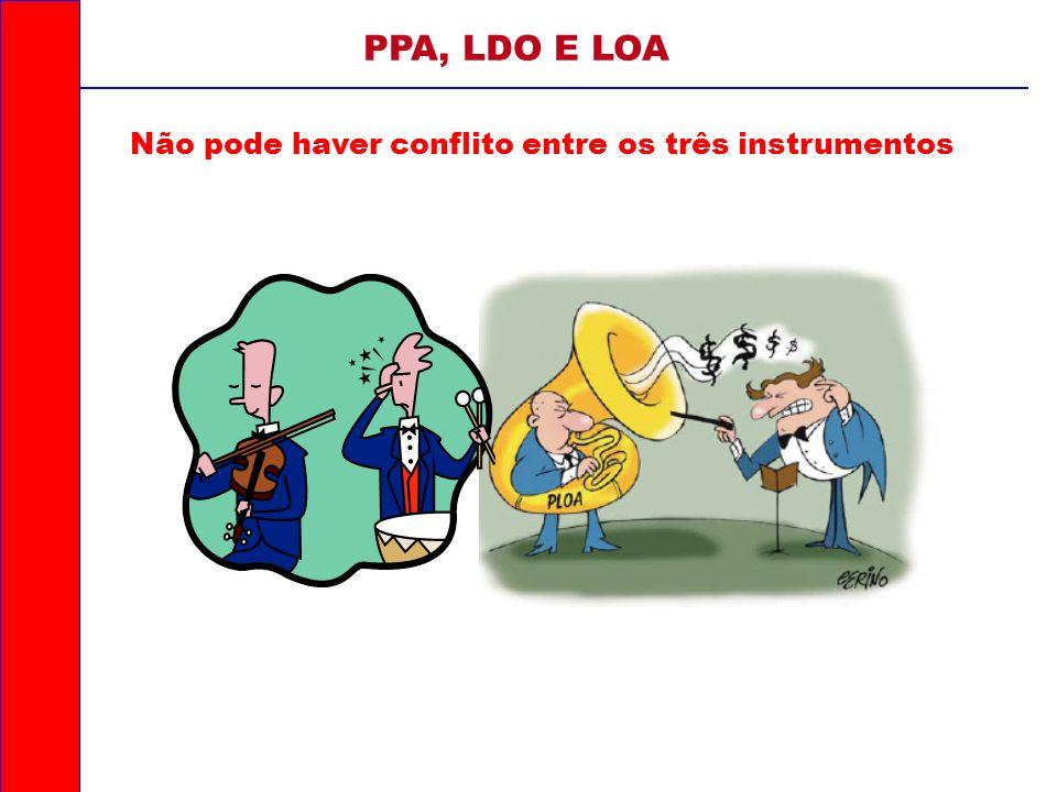 Não pode haver conflito entre os três instrumentos