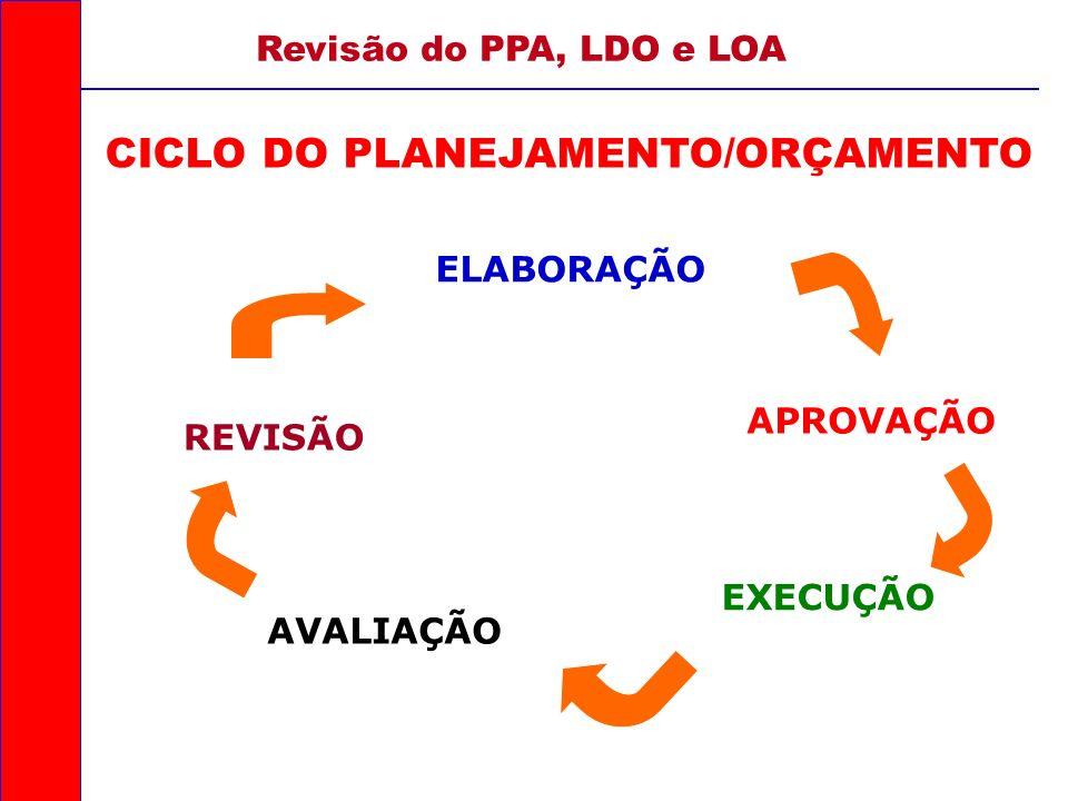 CICLO DO PLANEJAMENTO/ORÇAMENTO