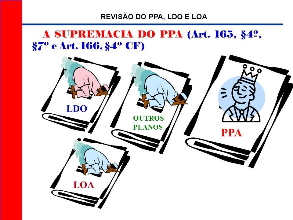 PPA REVISÃO DO PPA, LDO E LOA