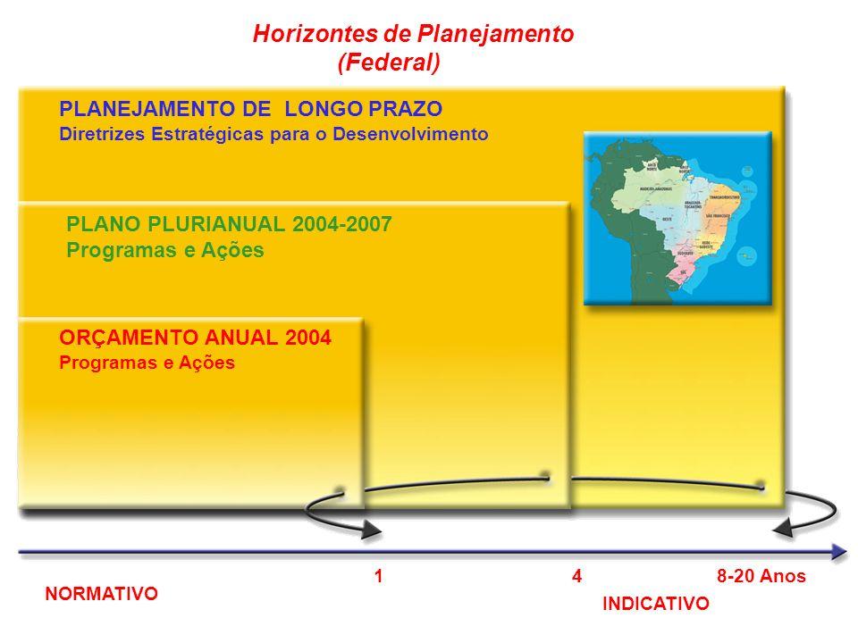 Horizontes de Planejamento (Federal)