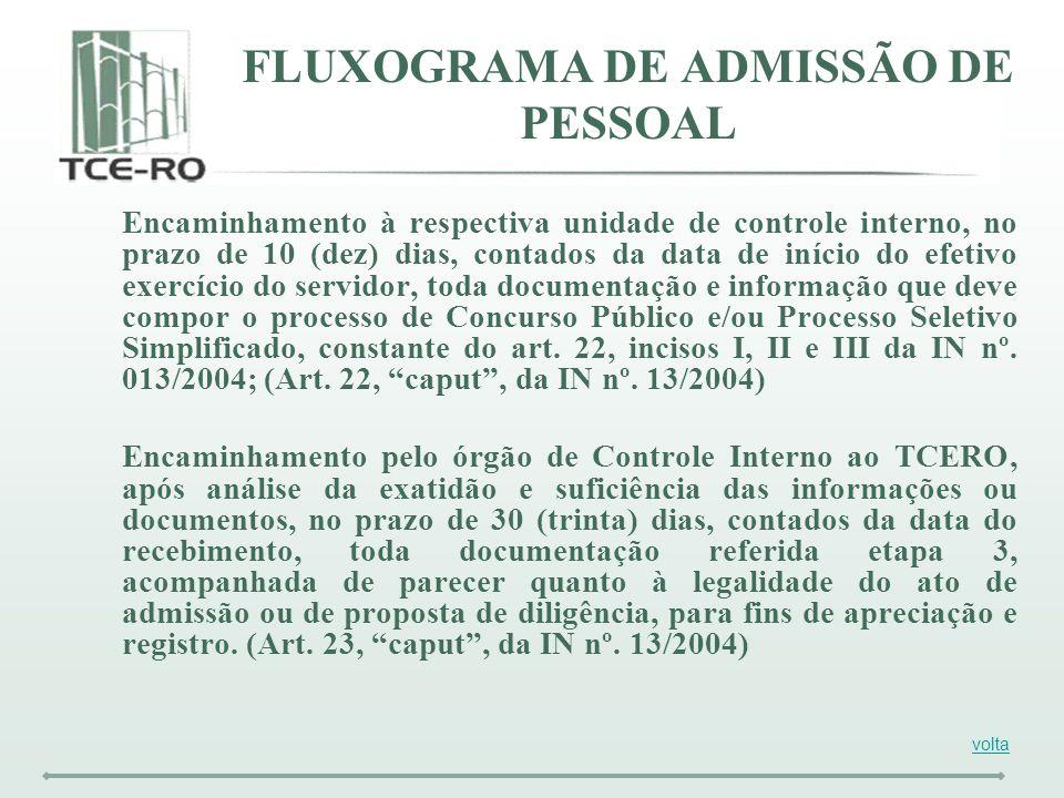 FLUXOGRAMA DE ADMISSÃO DE PESSOAL