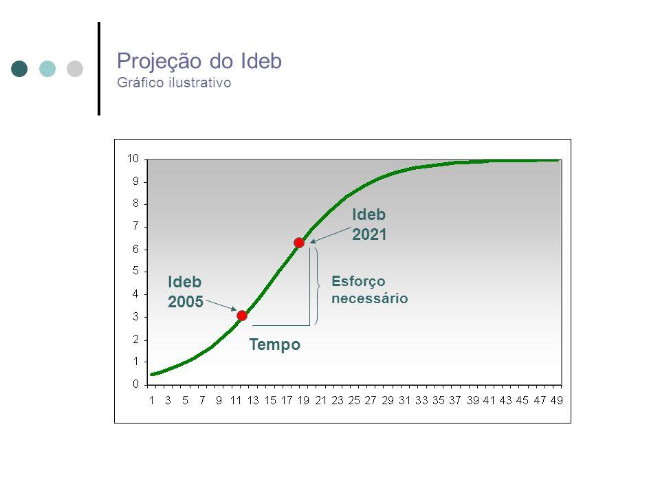 Projeção do Ideb Gráfico ilustrativo