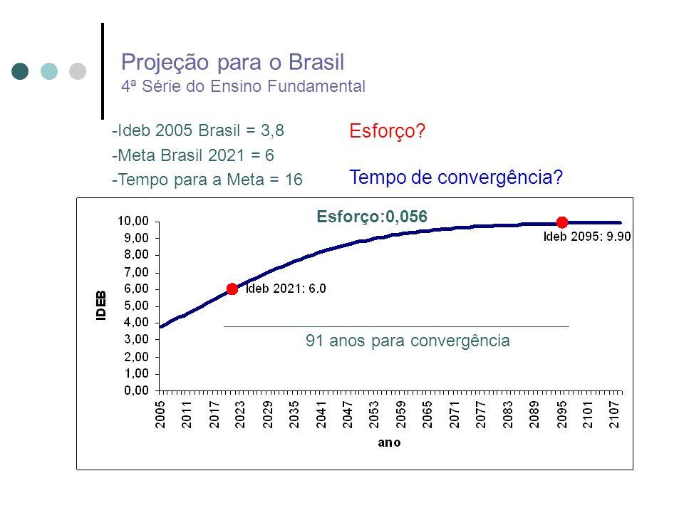 Projeção para o Brasil 4ª Série do Ensino Fundamental