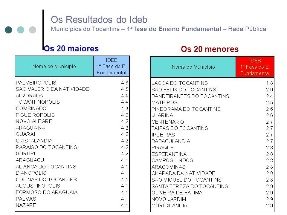 Os Resultados do Ideb Municípios do Tocantins – 1ª fase do Ensino Fundamental – Rede Pública