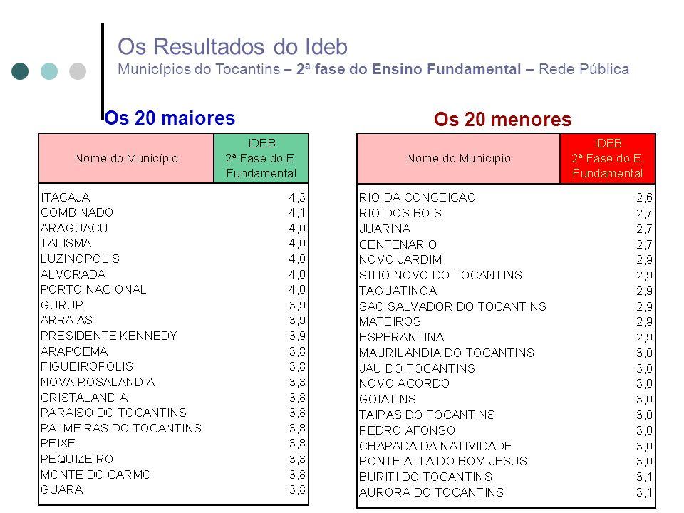 Os Resultados do Ideb Municípios do Tocantins – 2ª fase do Ensino Fundamental – Rede Pública