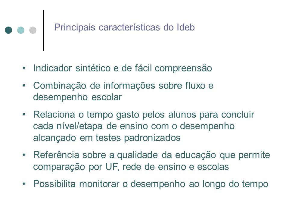 Principais características do Ideb