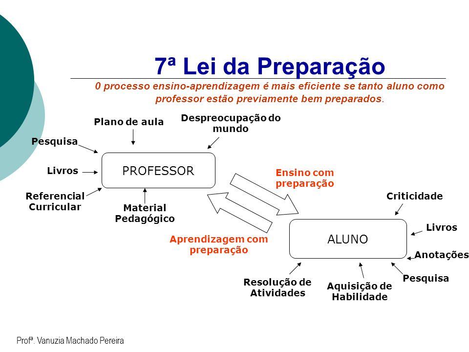 7ª Lei da Preparação 0 processo ensino-aprendizagem é mais eficiente se tanto aluno como professor estão previamente bem preparados.