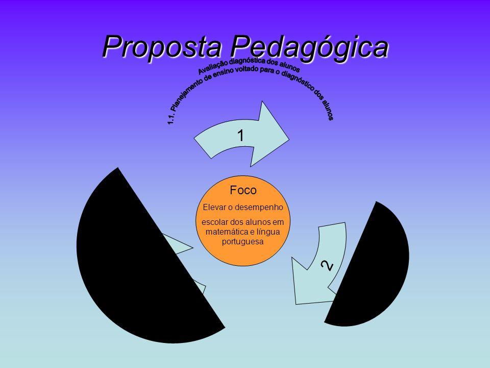 Proposta Pedagógica Avaliação diagnóstica dos alunos