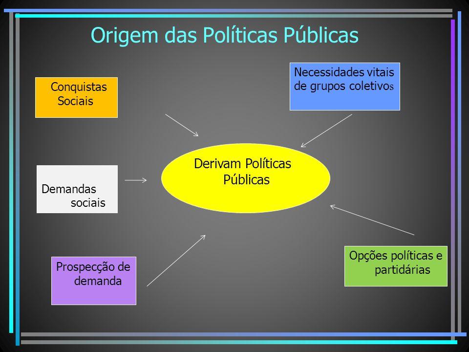 Origem das Políticas Públicas