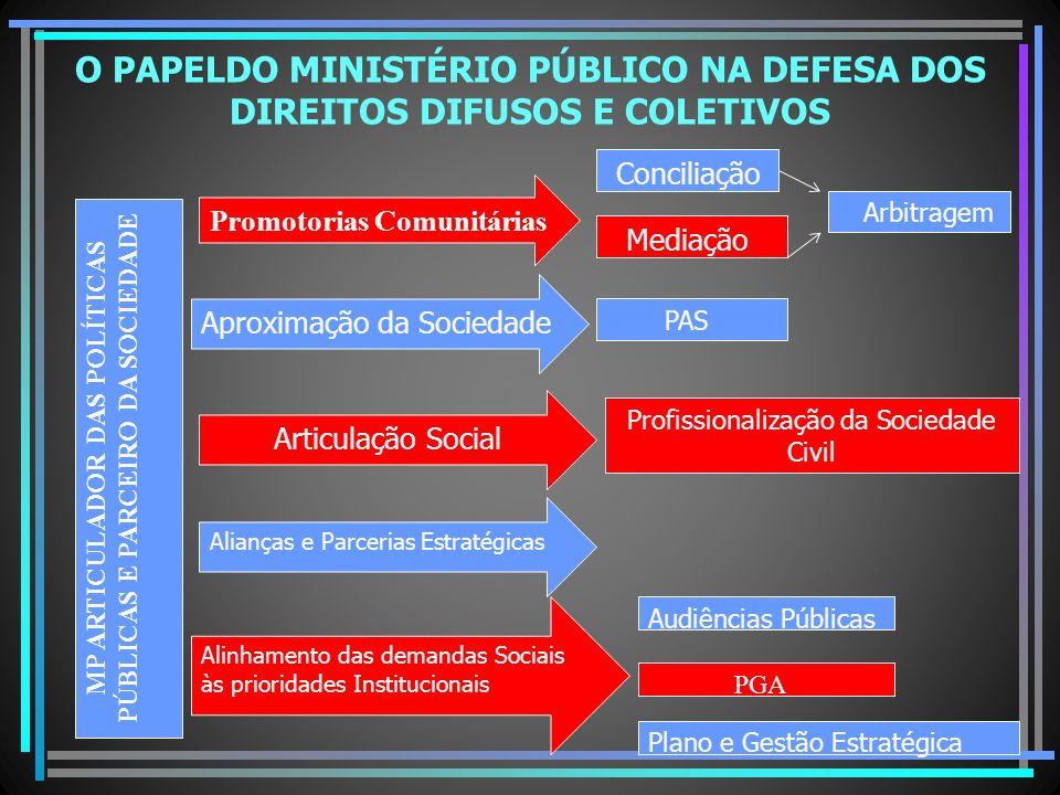 MP ARTICULADOR DAS POLÍTICAS PÚBLICAS E PARCEIRO DA SOCIEDADE