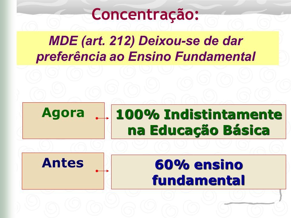 Concentração: MDE (art. 212) Deixou-se de dar preferência ao Ensino Fundamental. Agora. 100% Indistintamente na Educação Básica.